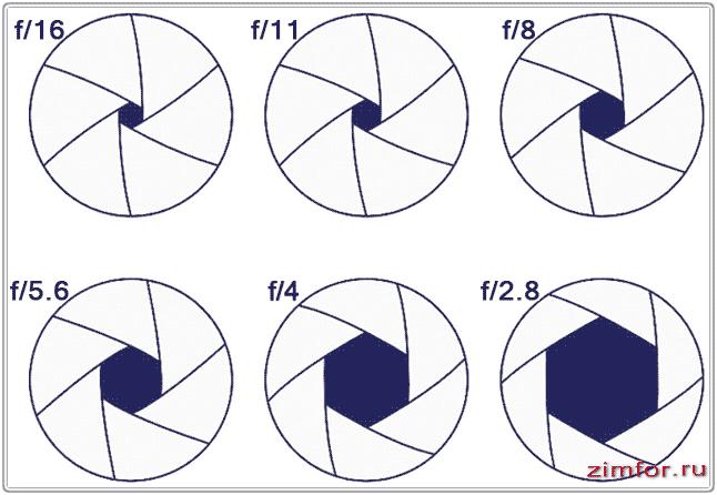 Зависимость величины апертуры от числового значения диафрагмы